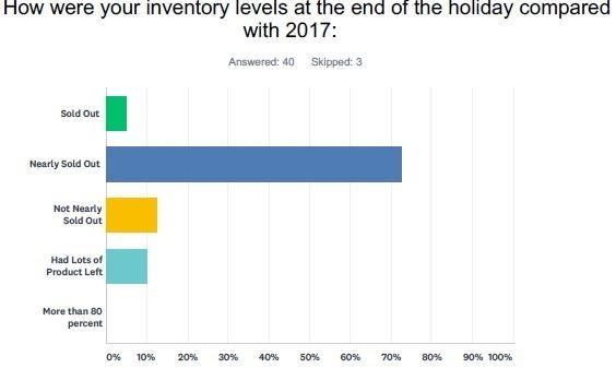 Survey 3
