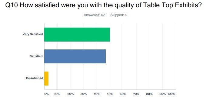 Survey Q10