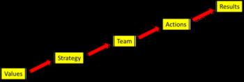 Planning Process Framework